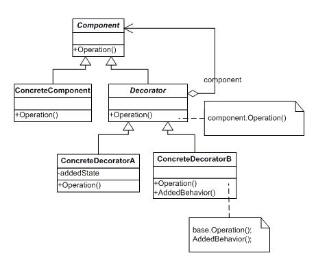 Decorator Pattern UML Class Diagram