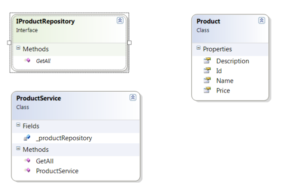 A Product Repository class diagram