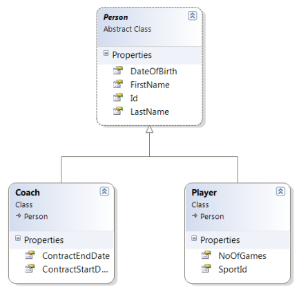 Player Coach Class Diagram
