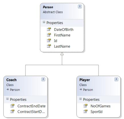 Player Coach Class Diagram
