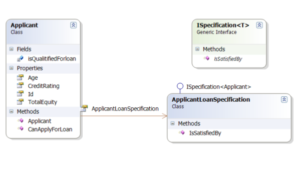 Specification Pattern - Applicant Class Diagram