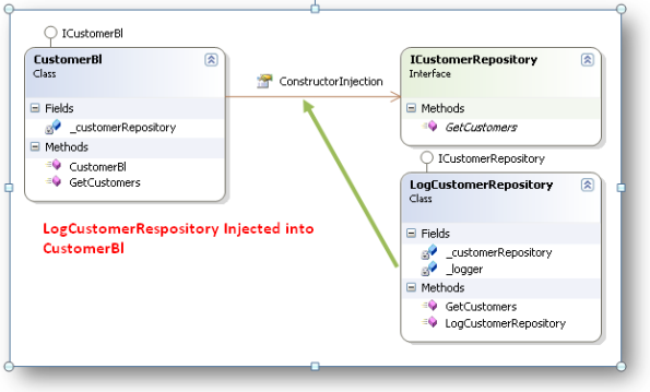Log Customer Repository Injected into Customer Business Layer