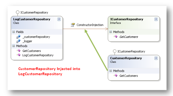 Customer Repository Injected into Log Customer Repository