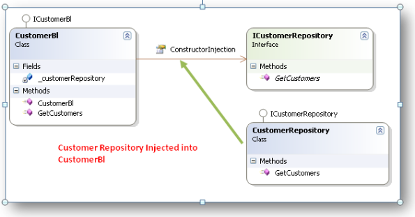 Customer Repository Injected into Customer Business Layer