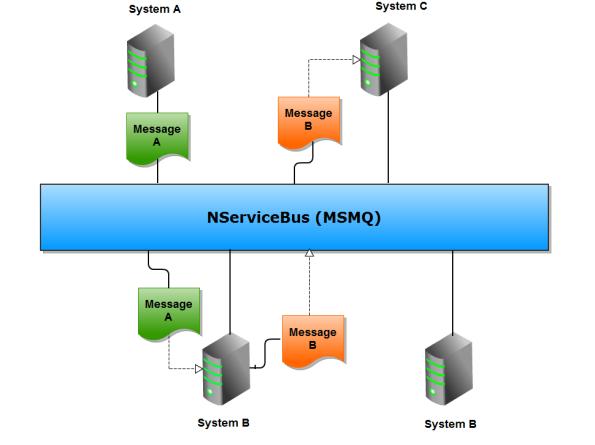 NService Architecure