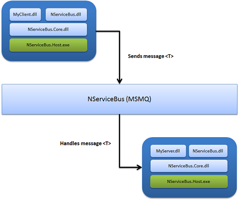 Processing an Excel upload with nServiceBus