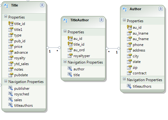 EF Publisher Data Model