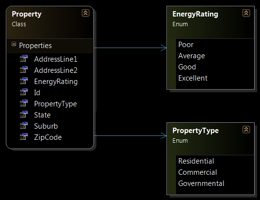 Real Estate Property Class Diagram